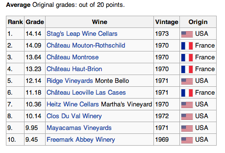 Judgement of Paris Grades Red Wines