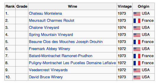 Judgement of Paris Grades White Wines