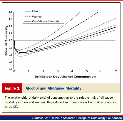 Di Castelnuovo et al Arch Int med 2006 alcohol dose and total mortality