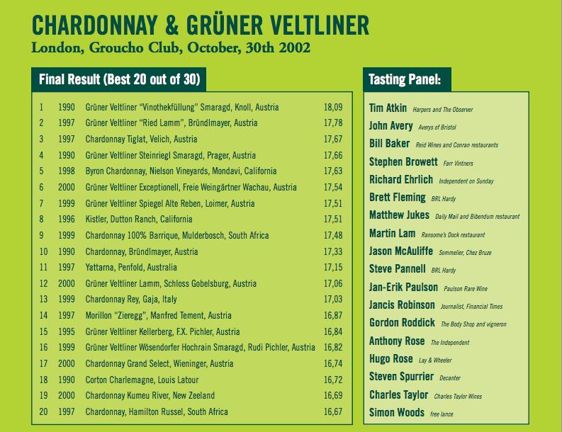 Chardonnay and gruner veltliner tasting Groucho Club October 2002