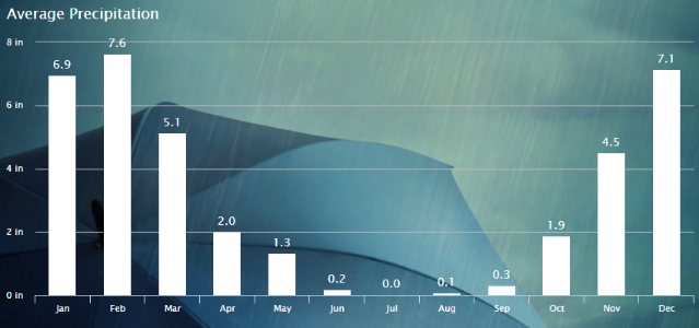 Rutherford, Napa Valley, California, Rain fall average by month