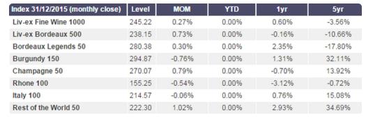 Liv-ex fine wine indices 2010-2015