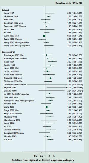 liver cancer relative risk alcohol WCRF