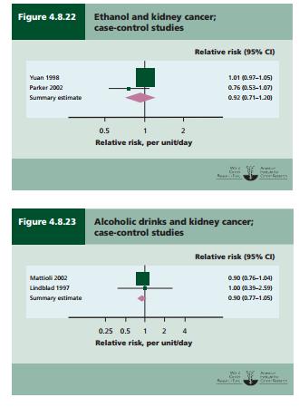 Kidney cancer relative risk alcohol