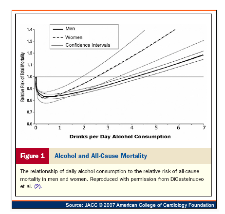 Risk of death is higher for tee totalers than those drinking 2-3 3 glasses per day
