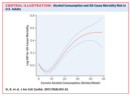 Journal of the American College of Cardiology alcohol study aug 2017.png