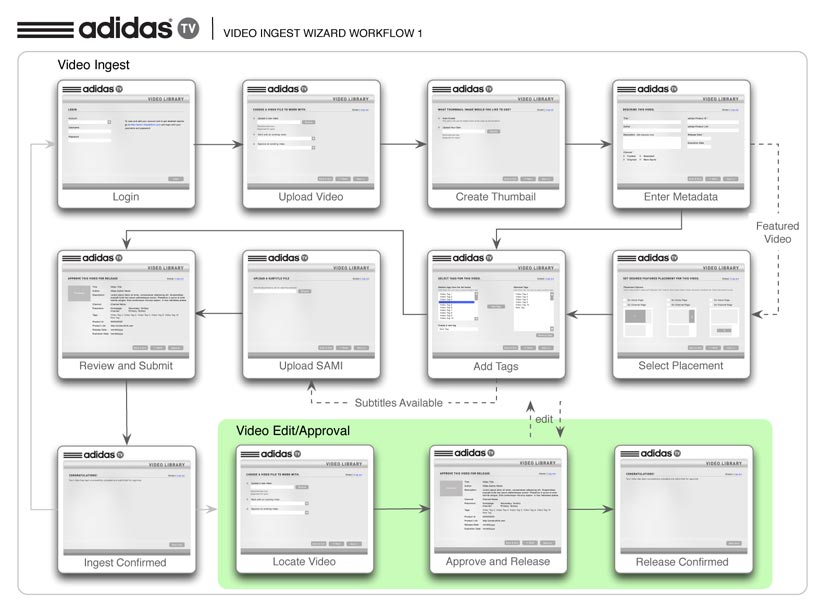 So how do all of these videos get into the system in the first place? The CMS that supports adidas.TV is a very robust and technical system. Designing a user-friendly, web-based interface to ingest and tag video content makes it easy for even the nontechnical to perform what would otherwise be an administrator's task.