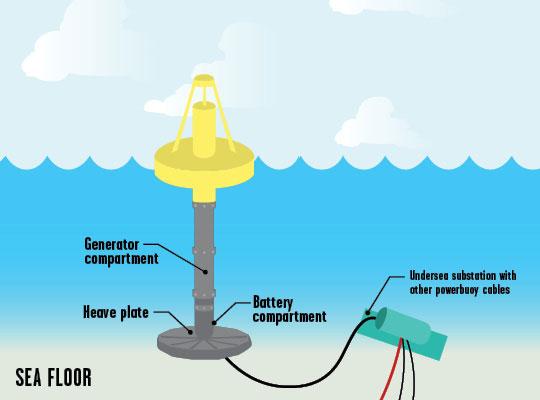 powerbuoy_540.jpg