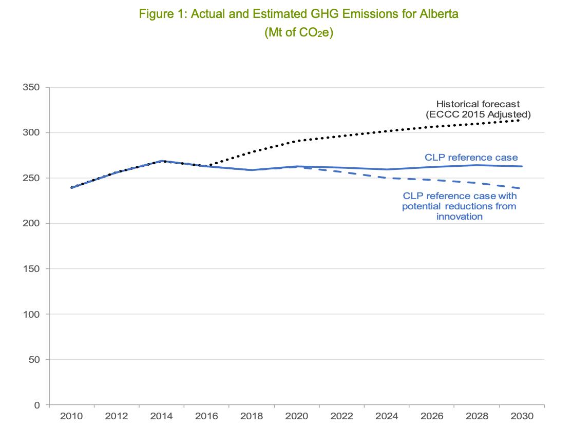 Source: Climate Leadership Plan Progress Report, 2017-18
