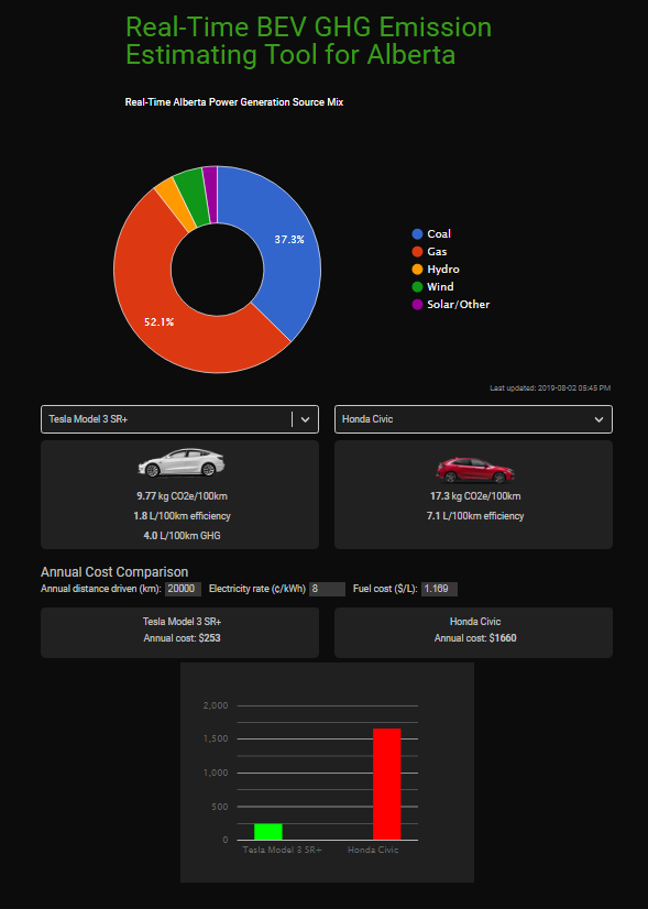 A screenshot of the app created by the Electric Vehicle Association of Alberta to compare EV and gas-powered car emissions, using real-time data from Alberta's electricity producers. (Electric Vehicle Association of Alberta)