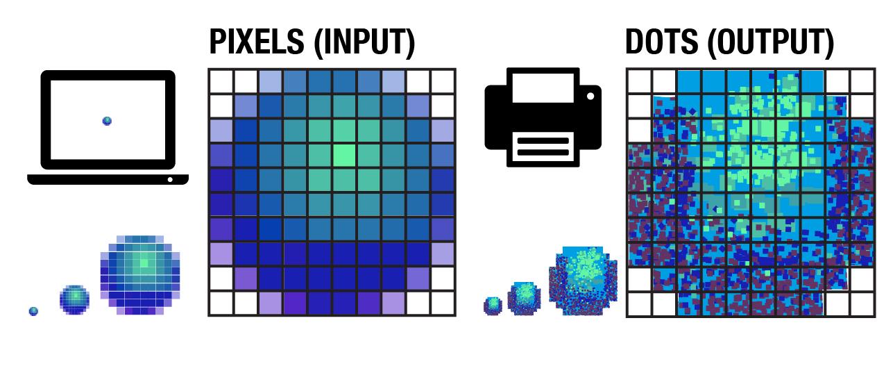 Pixel and dot input output