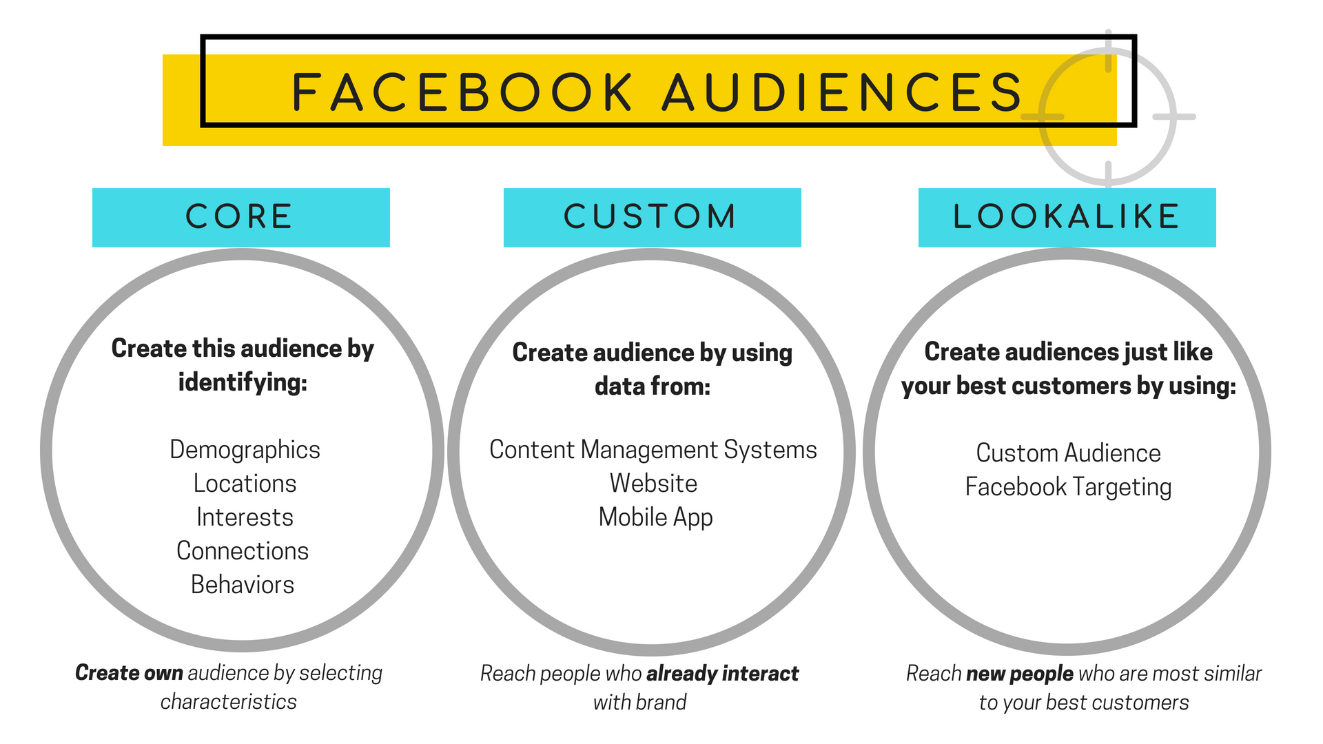 Identify your Facebook audience with the help from Brandmint, an ad agency in Rochester, NY.