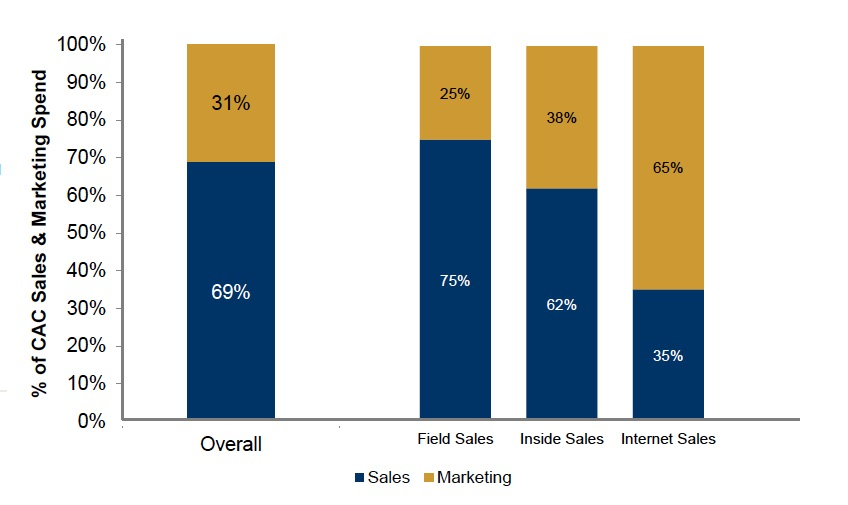 Source:  2015 Pacific Crest Private SaaS Company Survey , October 16, 2015