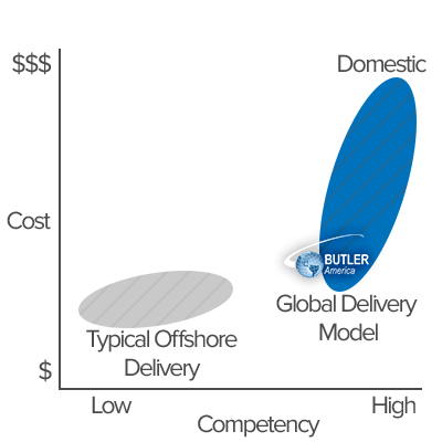Chart showing Butler America's unique offering of high-quality solutions and competitive costs both domestically and globally.