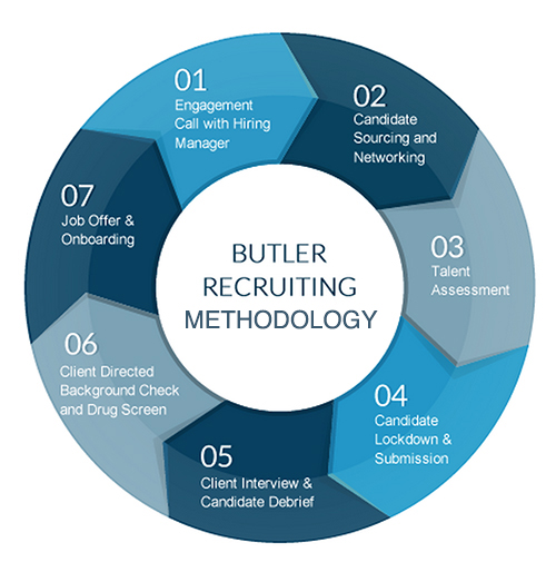 Butler's 7-step Recruiting Process