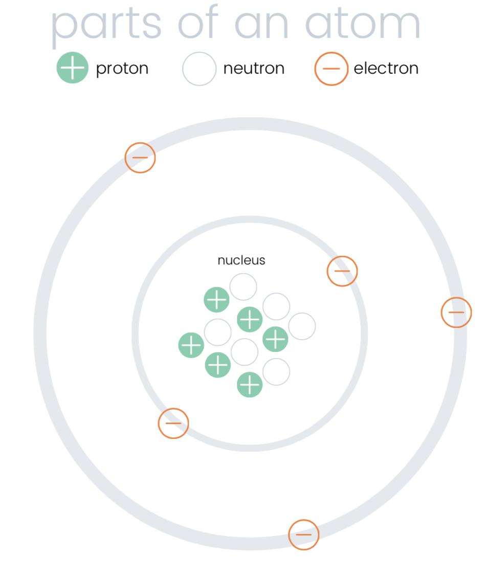 Parts of an Atom (FREE PRINTABLE PLAYDOUGH MAT) — Blog & DIY With Regard To Parts Of An Atom Worksheet