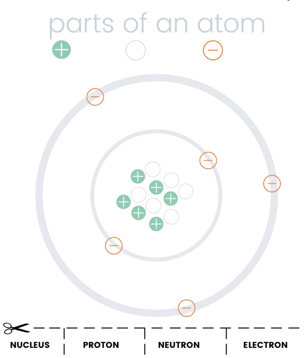 Parts of an Atom (FREE PRINTABLE PLAYDOUGH MAT) — Blog & DIY Regarding Parts Of An Atom Worksheet