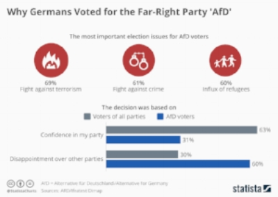 chartoftheday_11243_why_germans_voted_for_the_far_right_afd_n.jpg