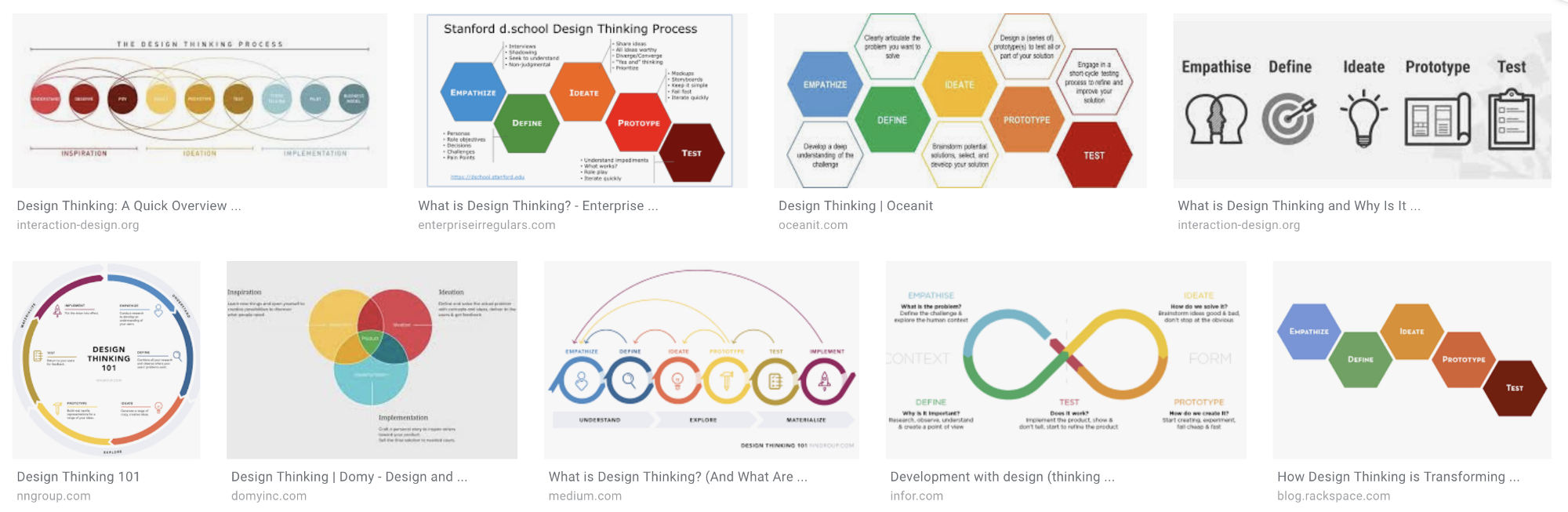 "Design Thinking can be expansive, divergent, tedious, empathic, and challenging. These images convey a linear process, not a dynamic one. Top Google Image results for ""Design Thinking"" on Nov 28th, 2018."
