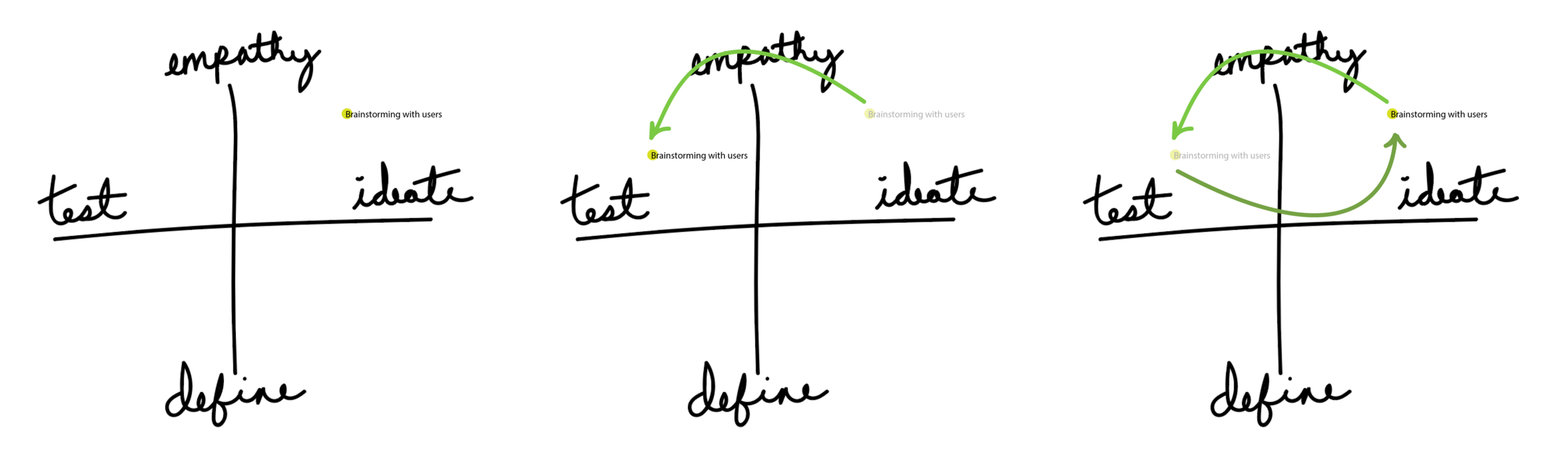 "The node ""Brainstorming with users"" might move between the Empathy/Ideate and Empathy/Test quadrants."