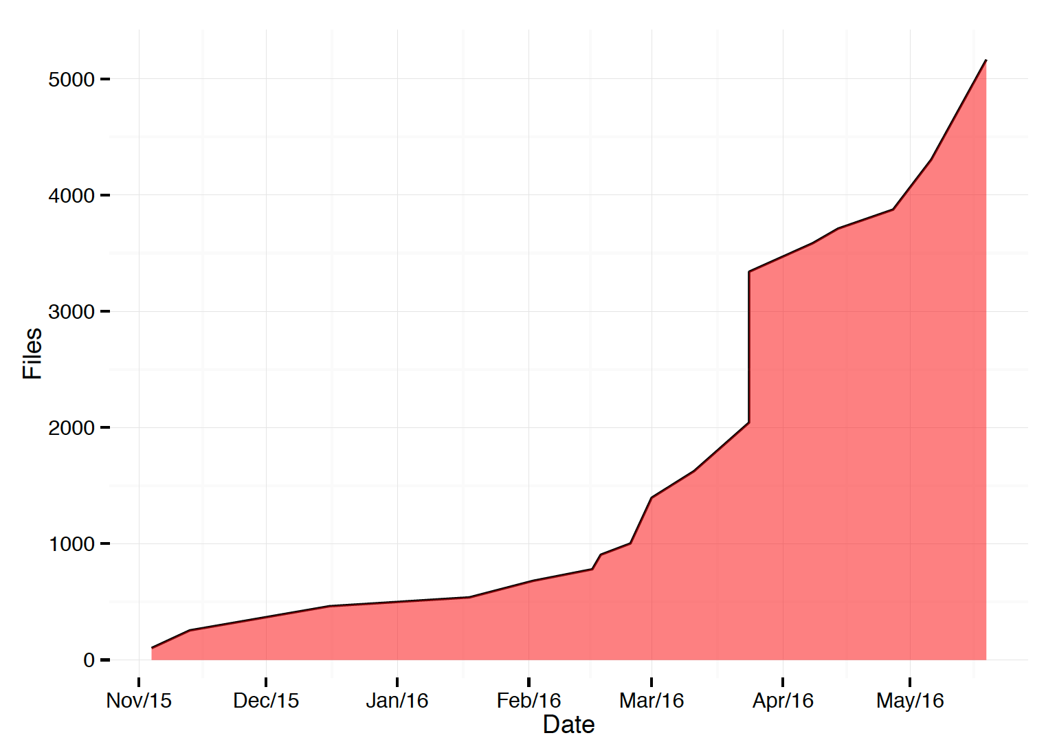 First 6 Months: Sequence Data Ingested by MyTardis-Seq (1.6TB