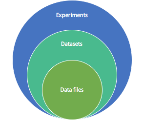 The data structure supported in MyTardis comprises of experiments, datasets and data files. Experiments contain datasets, which in turn contain data files.
