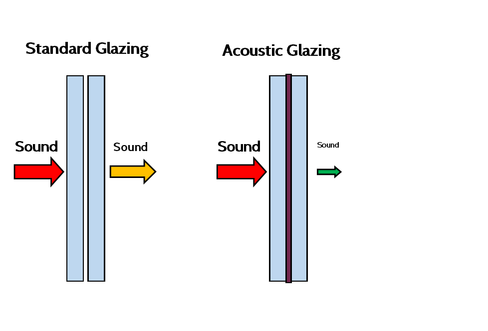 Acoustic Glazing  - Acoustic glazing is available on all of our standard window and door options.  Acoustic glazing features an additional layer of acoustic film between the two layers of double glazing, this reduces noise transmission by -45db without affecting the thermal performance of the window and doors.