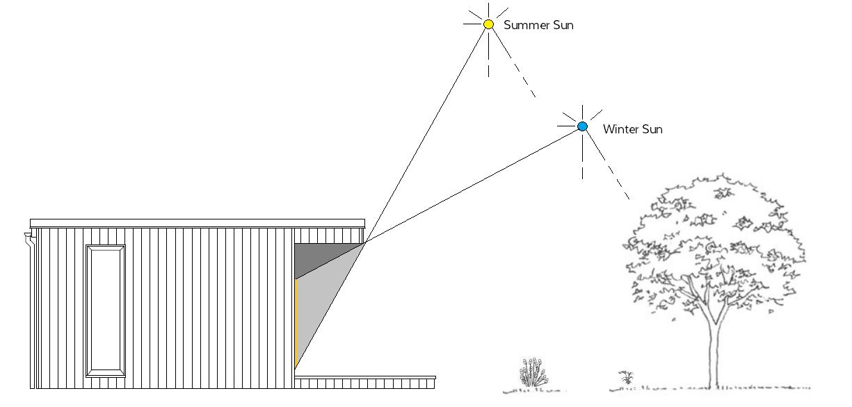 Overhang Solar gain.png
