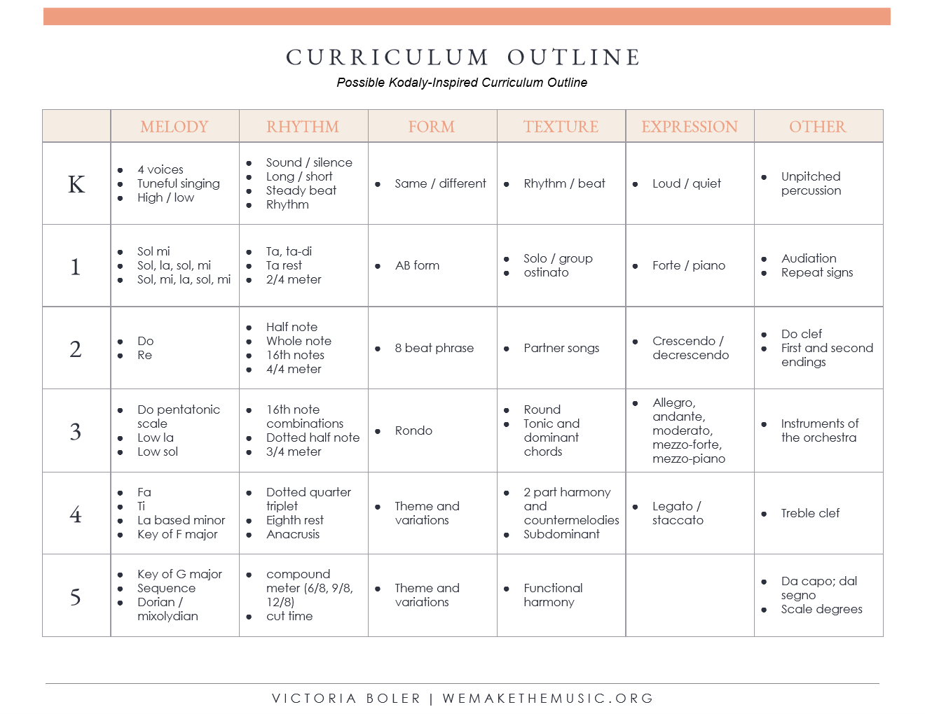 Possible Kodaly-Inspired Curriculum Outline.jpg