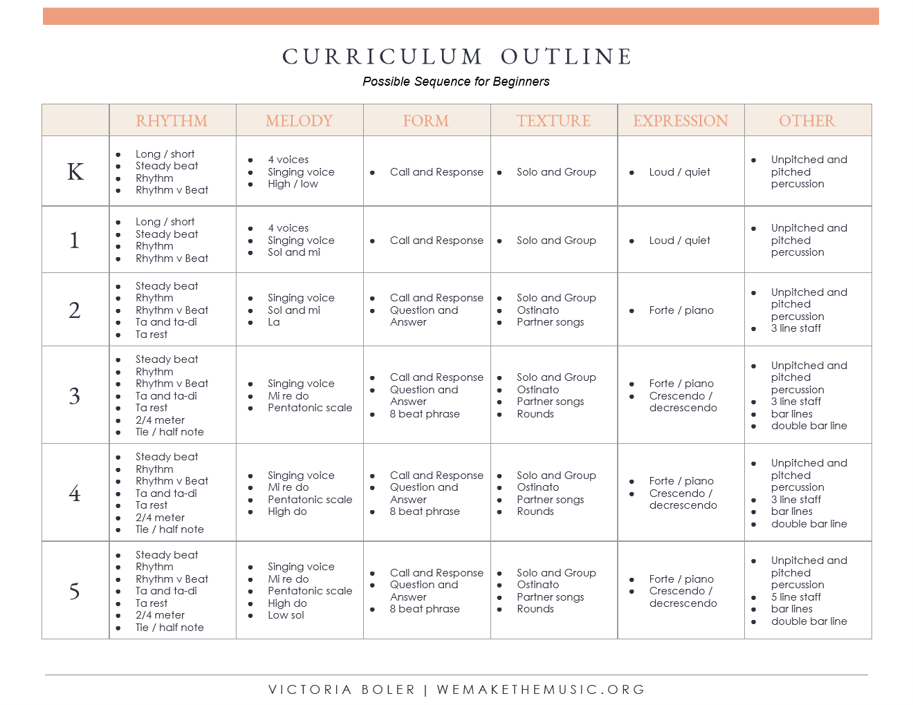 Possible Curriculum Outline for Beginners