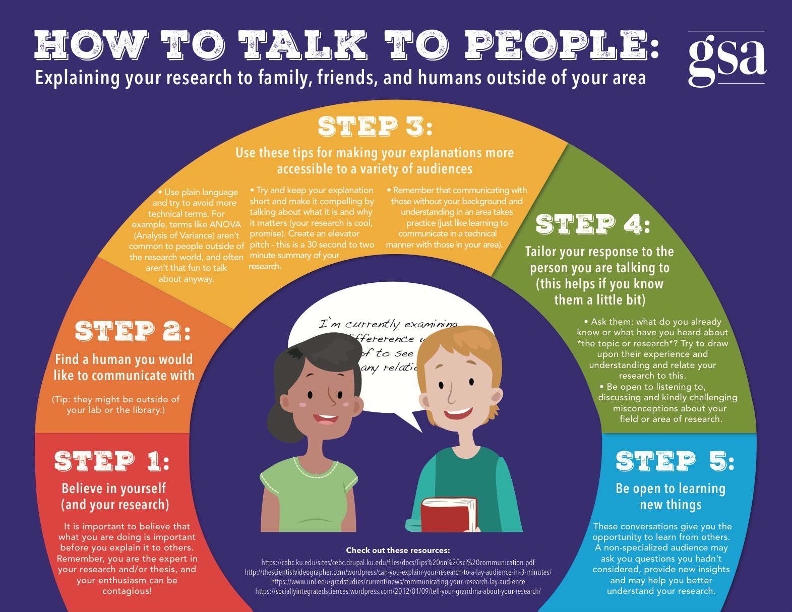 How to talk to people: Explaining your research to family, friends, and humans outside of your area infographic download