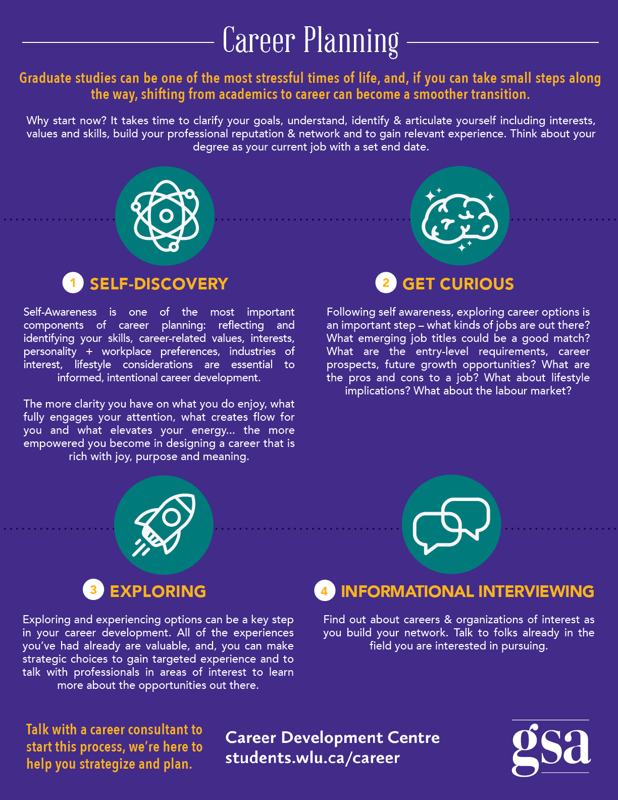 Career Planning Infographic download.