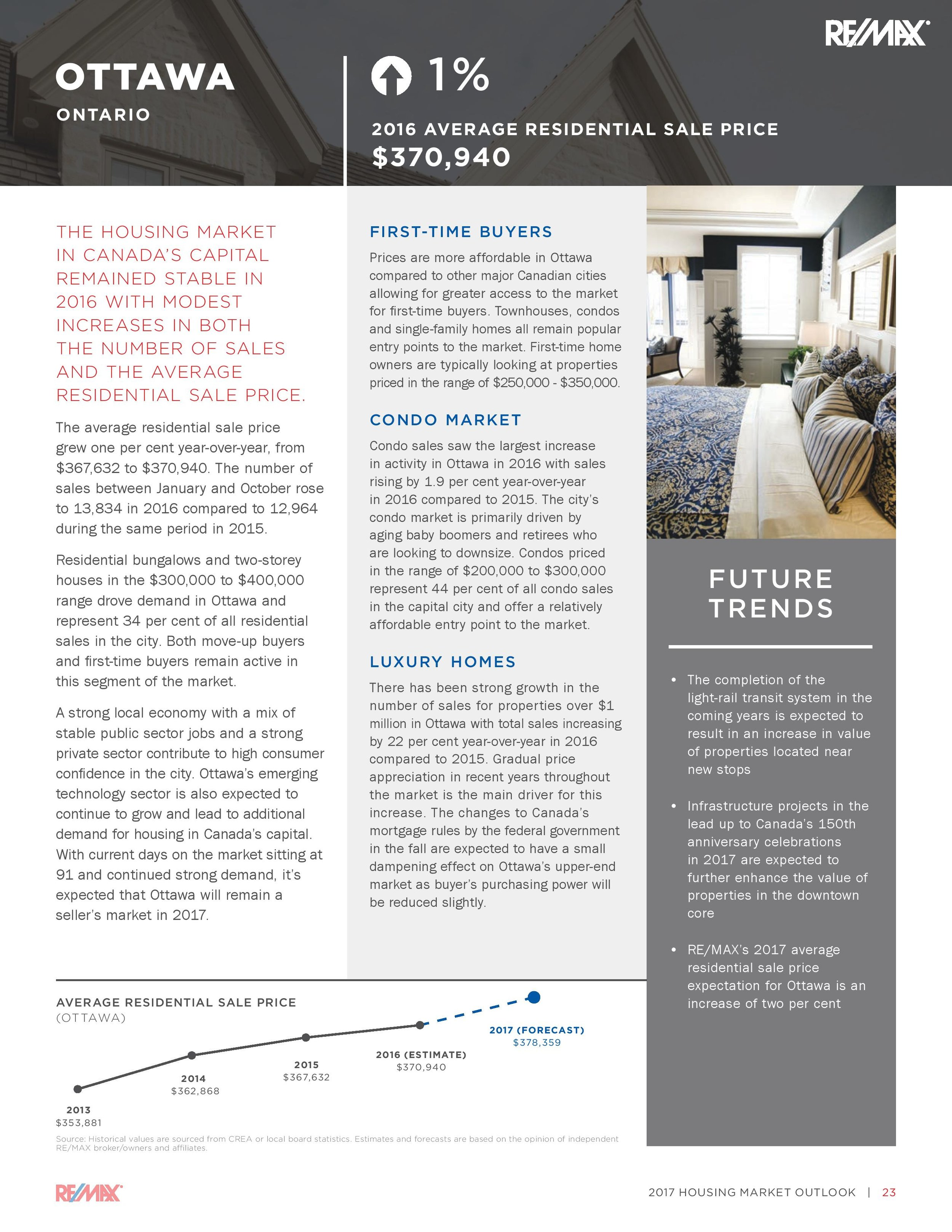 It's all good news for Ottawa! Consumer confidence remains strong in our market. With a stable job market, high tech growth and the LRT investment, we have much to look forward to. Check the detail above and call with any questions on your particular home and neighborhood.
