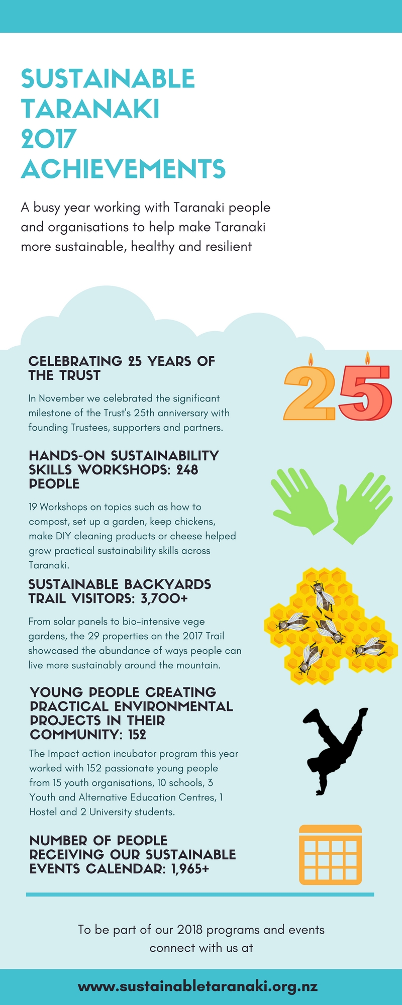 Sustainable Taranaki 2017 achievements.jpg