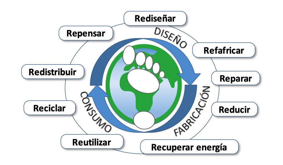 economia-circular.png