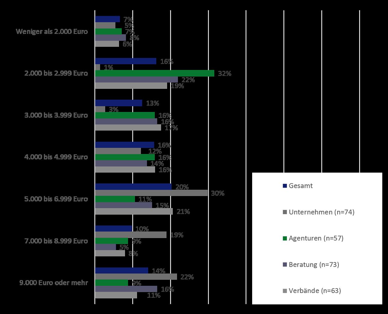 Grafik 1 : Unterschiede innerhalb der Branche