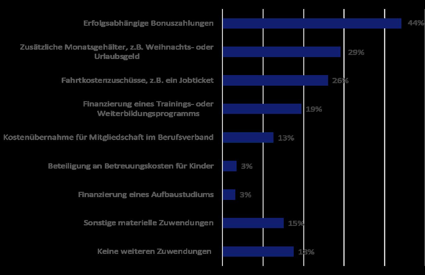 Grafik 3 : Boni und weitere Gehaltsbestandteile