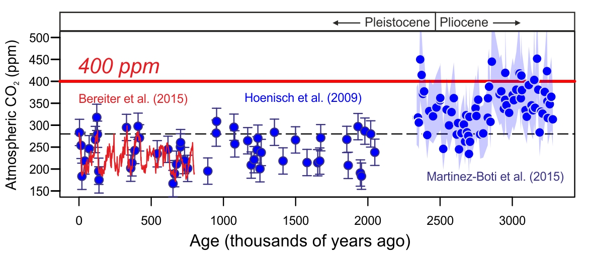 CO2 compilation from ice core (in red; Bereiter et al., 2015, GRL, doi: 10.1002/2014GL061957) and boron isotopes in blue (Hoenisch et al., 2009, Science,  doi: 10.1126/science.1171477 and Martinez-Boti et al., 2015, Nature, doi:10.1038/nature14145)