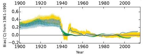 Estimated Bias adjustment for global mean SST due to evolving technology of measurement. From  Kent et al. (2016)
