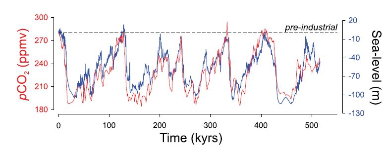 The relationship between atmospheric CO2 (red) and sea-level (blue) over the last 500 thousand years.   From Foster and Rohling (2013)