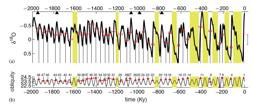 Obliquity pacing climate over the last 2 million years.  Here climate is expressed as d18O - which is the oxygen isotopic composition of benthic foraminifera - up is warm and little or no ice in the North, down is cold and lots of ice in the north.  From Huybers et al. (2007)