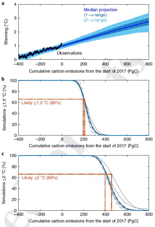Cumulative Emissions.PNG