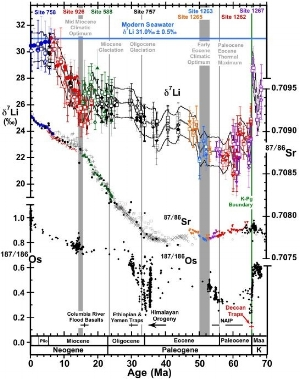 The Li, Sr and Os isotopic composition of the oceans over the last 70 million years from    Misra et al. (2012)   .    Project 2    investigates the role of the changing carbonate system in driving d7Li.    Project 3    revisits the variability in 87Sr/86Sr over the Cenozoic to better determine the relationship between silicate weathering and climate.