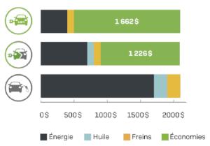 coûts d'utilisation et économie par 20 000 km selon des critères définies  / Institut du véhicule innovant (2018). branchez-vous : guide pour choisir un véhicule rechargeable qui répond à vos besoins.55 pages.
