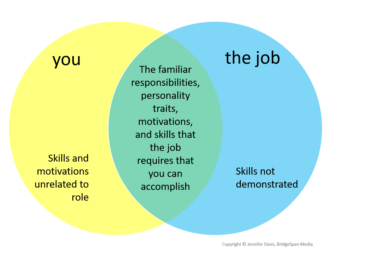 You and Your Job venn diagram.png