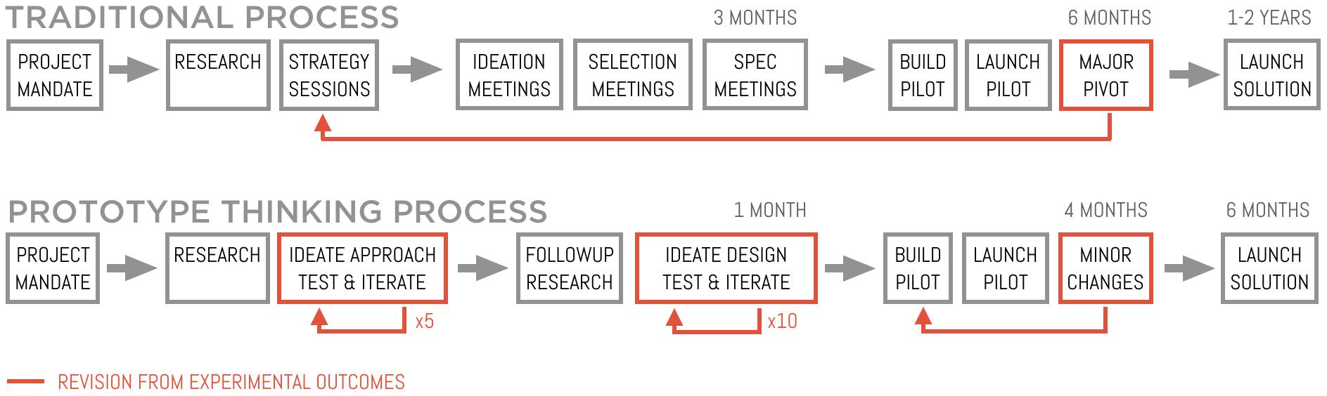 Process Comparison.png