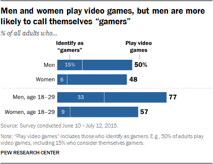 Source:  Pew Internet & American Life Project
