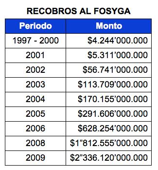 Cobros-FOSYGA