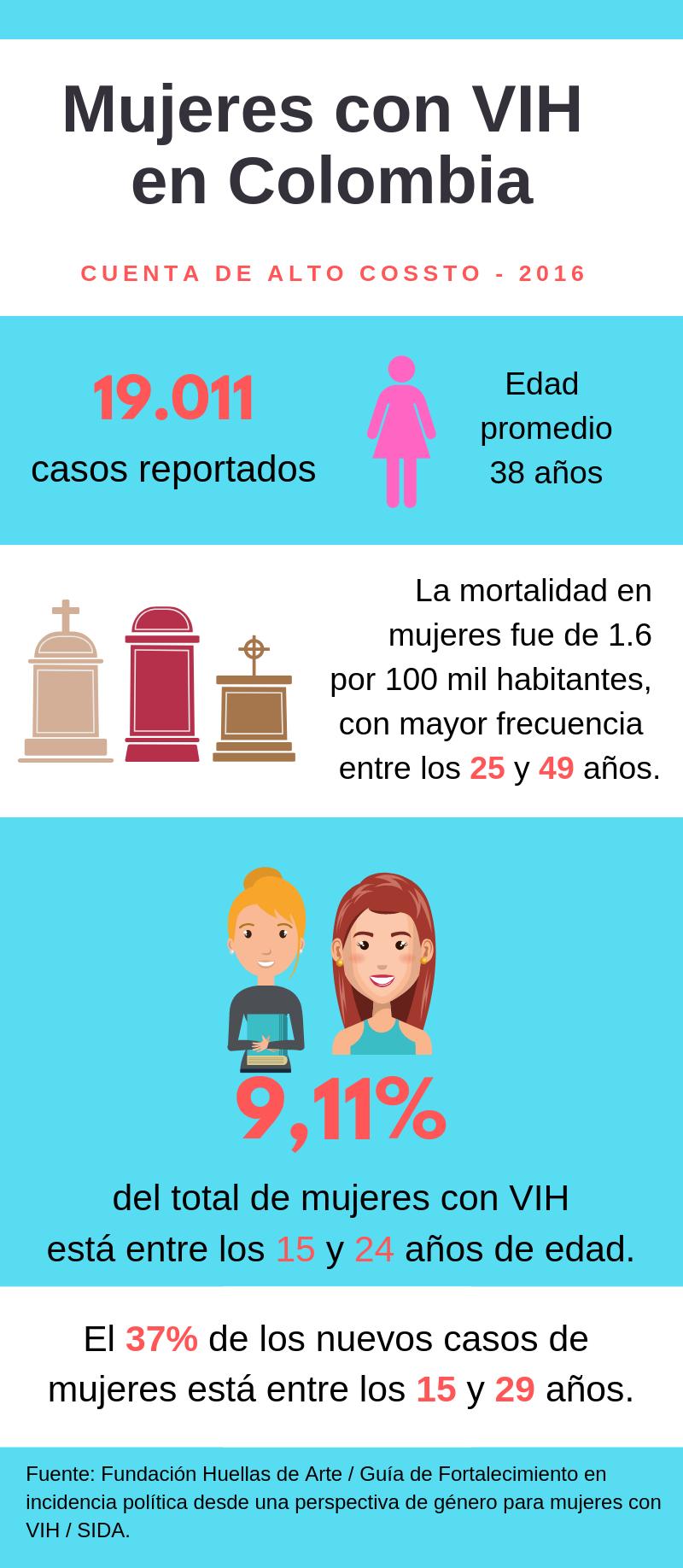 Fuente: Fundación Huellas de Arte / Guía de fortalecimiento.
