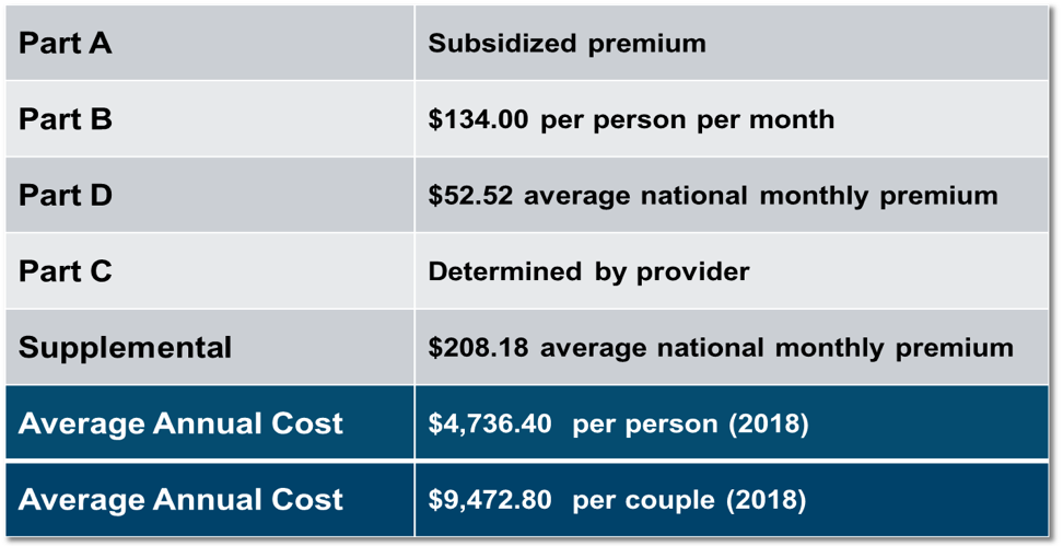 GSF Medicare chart.png